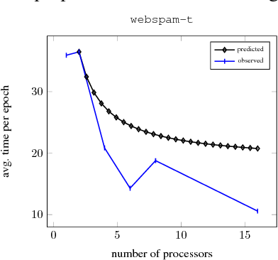 Figure 3 for Distributed Stochastic Optimization of the Regularized Risk