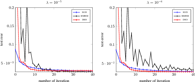 Figure 4 for Distributed Stochastic Optimization of the Regularized Risk