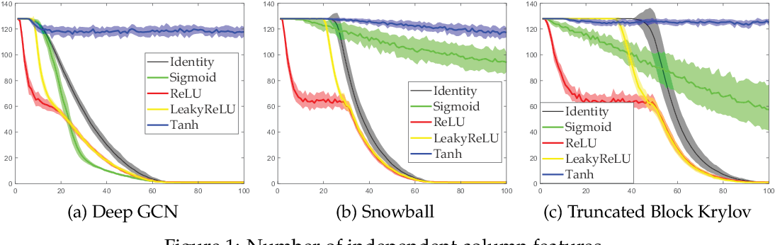 Figure 1 for Break the Ceiling: Stronger Multi-scale Deep Graph Convolutional Networks