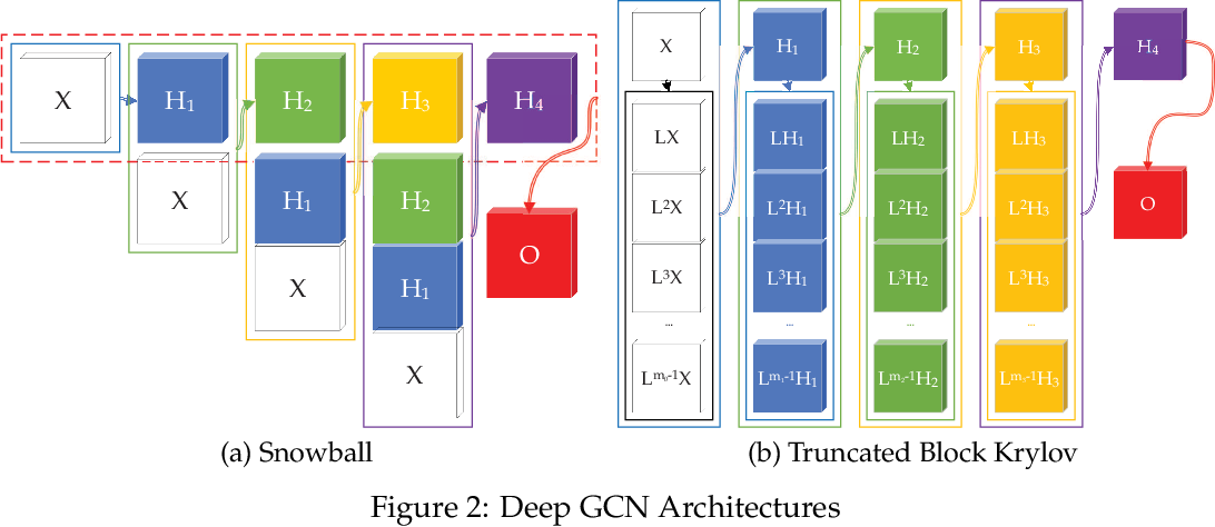 Figure 3 for Break the Ceiling: Stronger Multi-scale Deep Graph Convolutional Networks