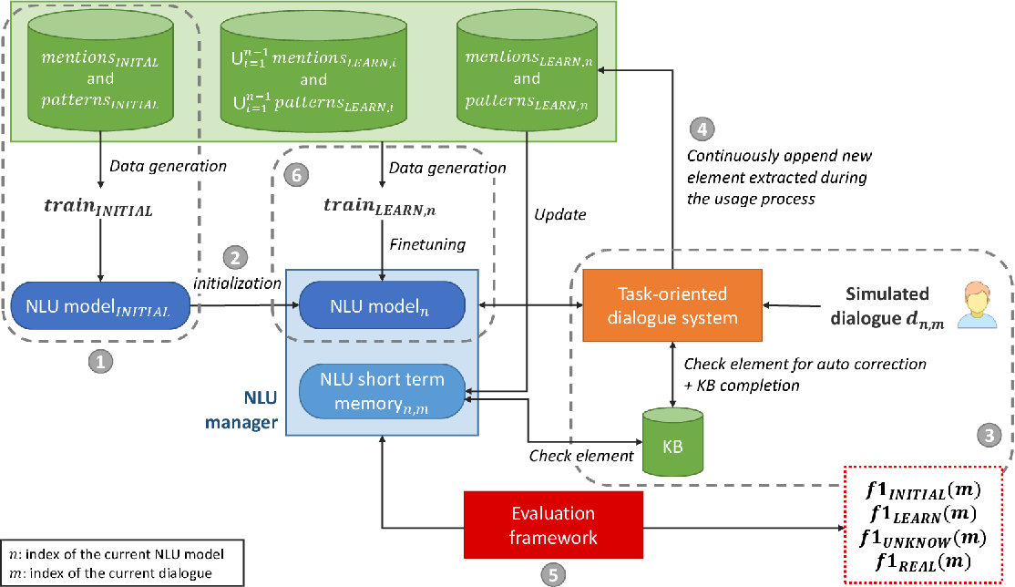 Figure 1 for Evaluate On-the-job Learning Dialogue Systems and a Case Study for Natural Language Understanding