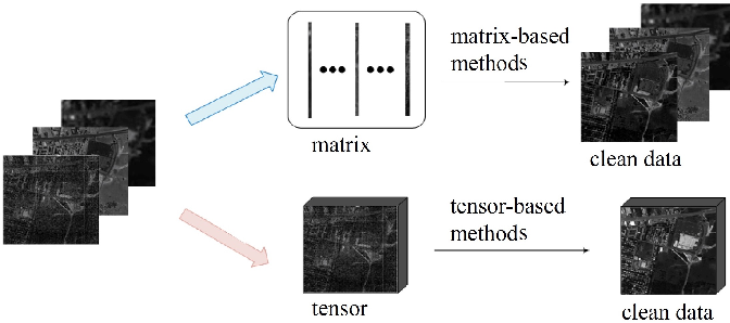 Figure 1 for Hyperspectral Image Denoising with Partially Orthogonal Matrix Vector Tensor Factorization