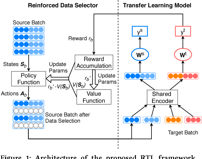 Figure 2 for Learning to Selectively Transfer: Reinforced Transfer Learning for Deep Text Matching