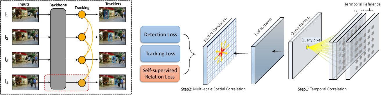 Figure 3 for Multiple Object Tracking with Correlation Learning