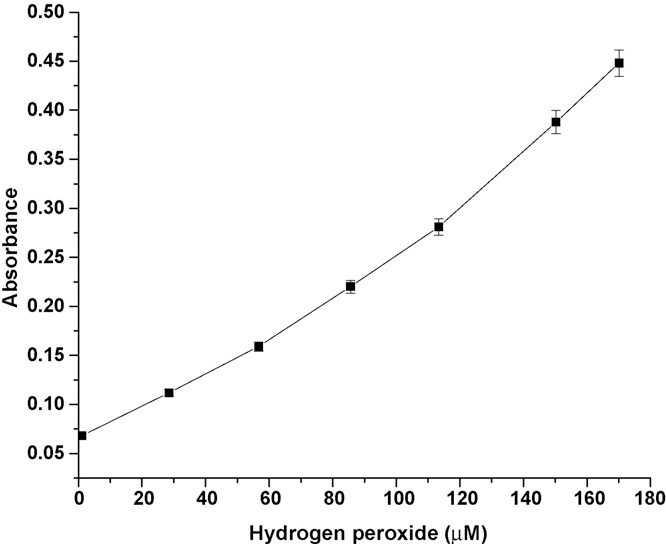 Fig. 4. Photometric response of HRP/NanoCeO2/ITO bioelectrode in PBS buffer (50mM, 0.9% NaCl) at 405nm.