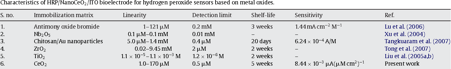 Table 1 Characteristics of HRP/NanoCeO2/ITO bioelectrode for hydrogen peroxide sensors based on metal oxides.