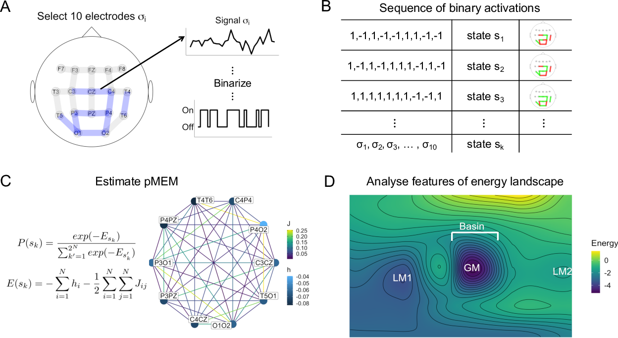 Figure 1 for Characterising Alzheimer's Disease with EEG-based Energy Landscape Analysis