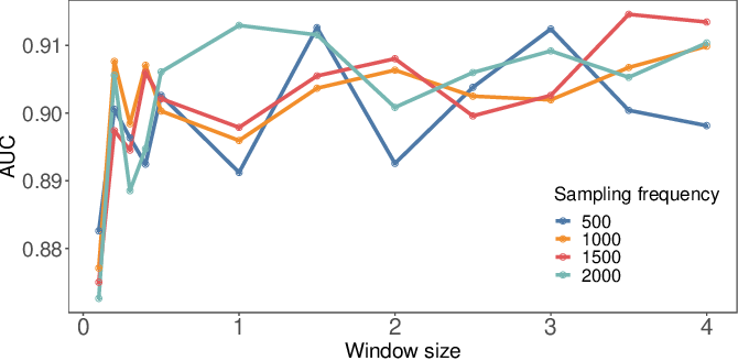 Figure 3 for Characterising Alzheimer's Disease with EEG-based Energy Landscape Analysis