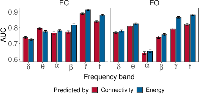 Figure 4 for Characterising Alzheimer's Disease with EEG-based Energy Landscape Analysis