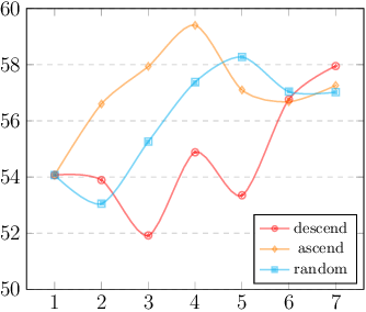 Figure 2 for Rethinking Generalization of Neural Models: A Named Entity Recognition Case Study
