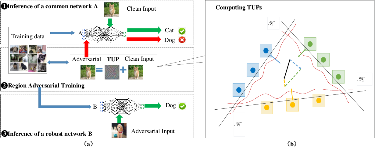 Figure 2 for Improving adversarial robustness of deep neural networks by using semantic information