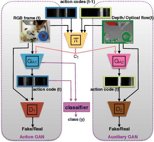Figure 1 for Coupled Generative Adversarial Network for Continuous Fine-grained Action Segmentation