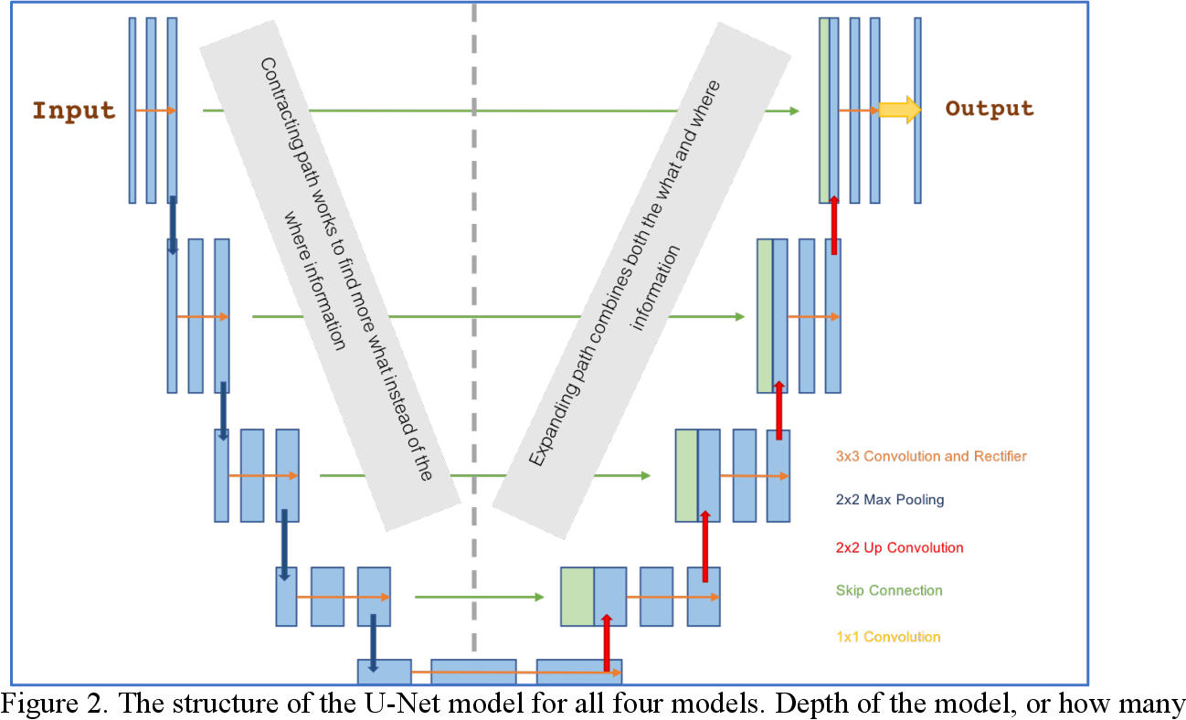 Figure 3 for Tropical and Extratropical Cyclone Detection Using Deep Learning