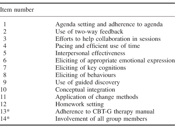 A pilot randomised controlled trial of a brief cognitive
