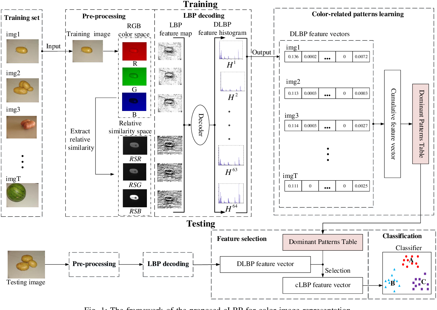 Figure 1 for Color-related Local Binary Pattern: A Learned Local Descriptor for Color Image Recognition