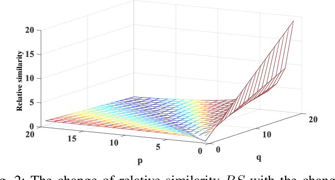 Figure 2 for Color-related Local Binary Pattern: A Learned Local Descriptor for Color Image Recognition