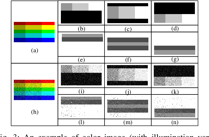 Figure 3 for Color-related Local Binary Pattern: A Learned Local Descriptor for Color Image Recognition