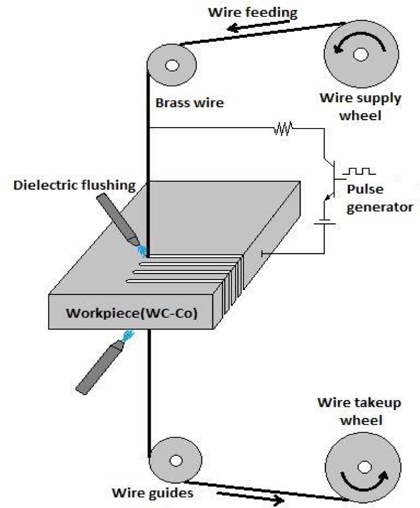 Multiobjective Optimization for Wire Edm of Wc-co Composite Using ...