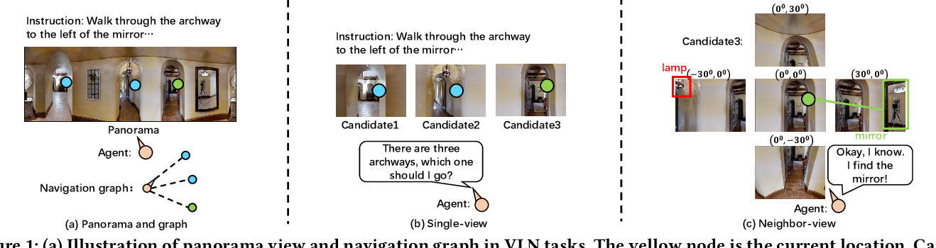 Figure 1 for Neighbor-view Enhanced Model for Vision and Language Navigation