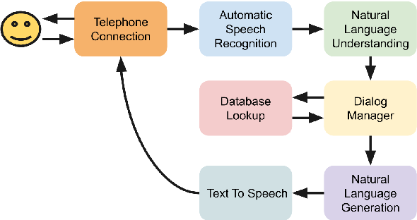 Figure 1 for CMU GetGoing: An Understandable and Memorable Dialog System for Seniors