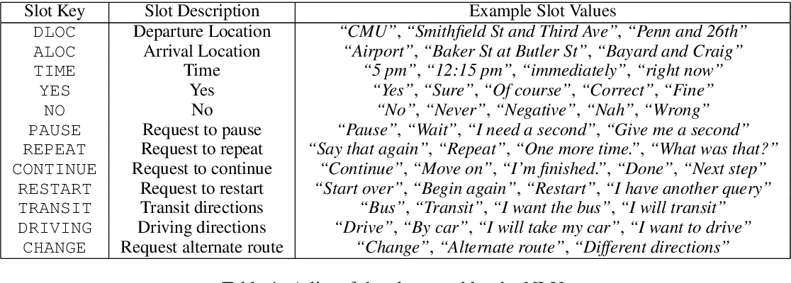 Figure 2 for CMU GetGoing: An Understandable and Memorable Dialog System for Seniors