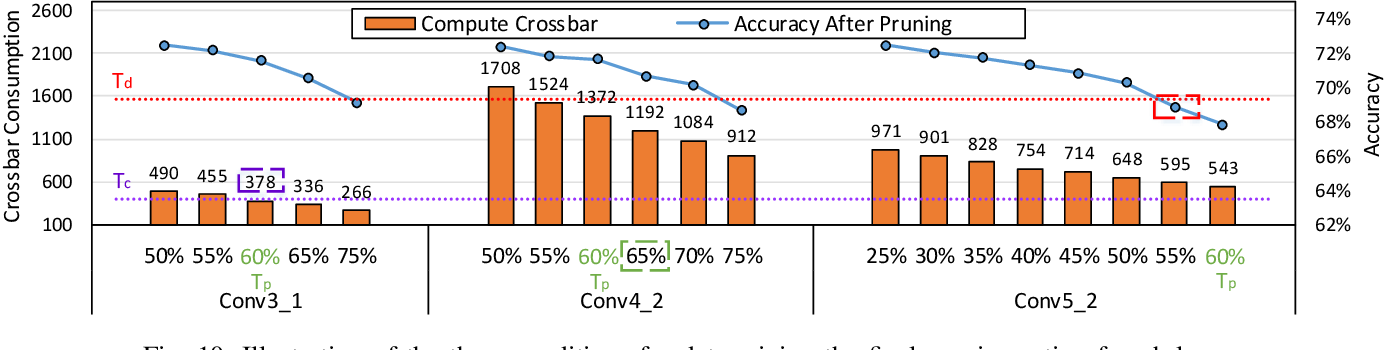 Figure 2 for Crossbar-aware neural network pruning