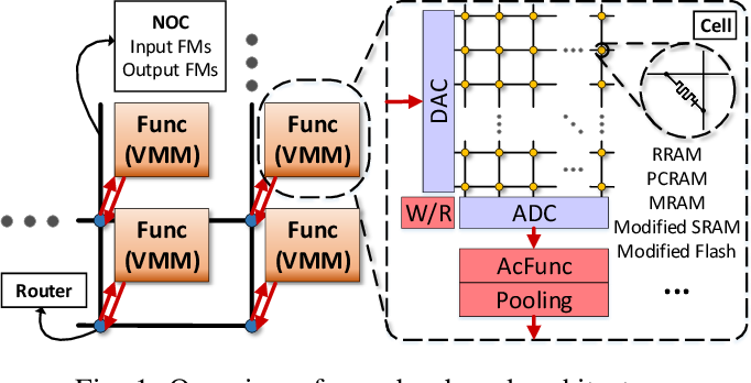 Figure 1 for Crossbar-aware neural network pruning