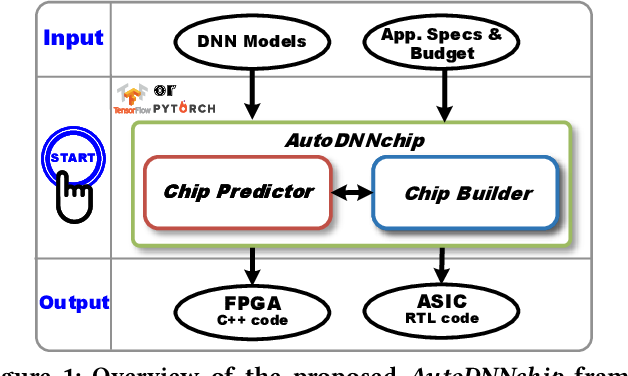 Figure 1 for AutoDNNchip: An Automated DNN Chip Predictor and Builder for Both FPGAs and ASICs