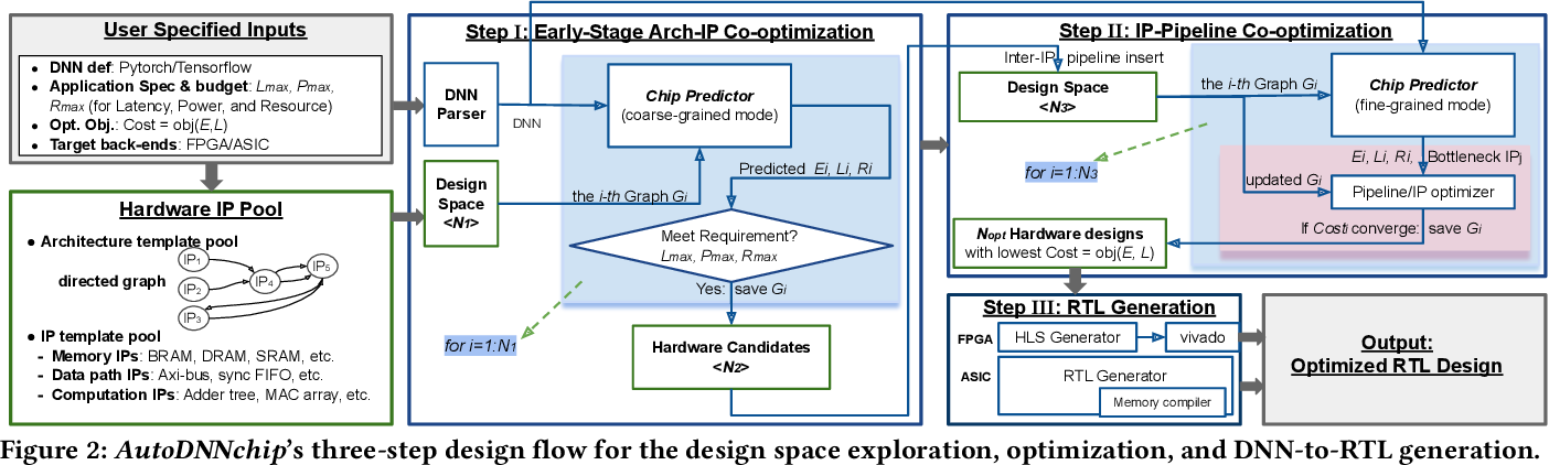 Figure 3 for AutoDNNchip: An Automated DNN Chip Predictor and Builder for Both FPGAs and ASICs