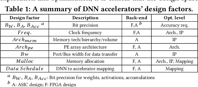 Figure 2 for AutoDNNchip: An Automated DNN Chip Predictor and Builder for Both FPGAs and ASICs
