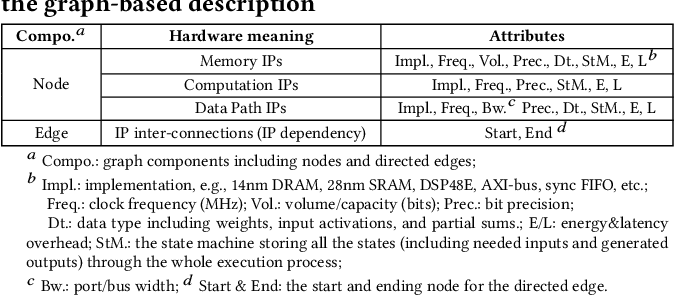 Figure 4 for AutoDNNchip: An Automated DNN Chip Predictor and Builder for Both FPGAs and ASICs