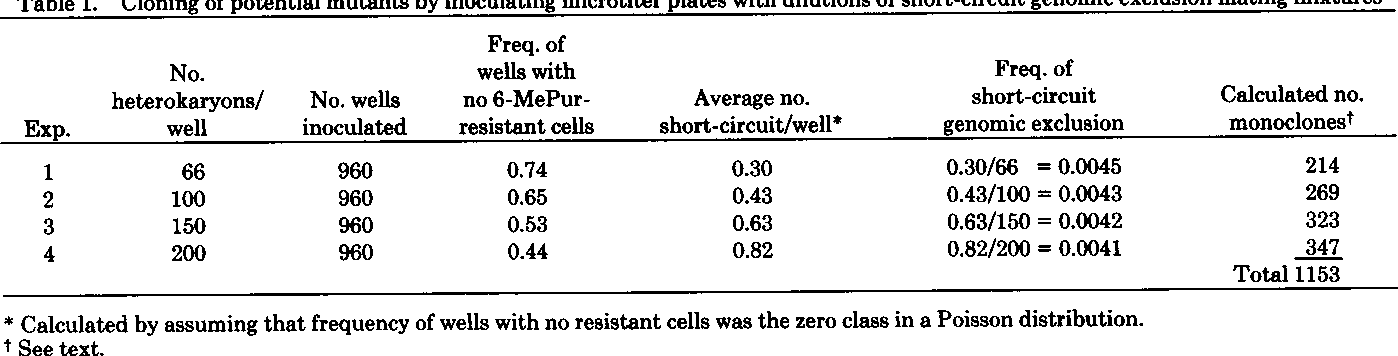 Table 1. Cloning of potential mutants by inoculating microtiter plates with dilutions of short-circuit genomic exclusion mating mixtures