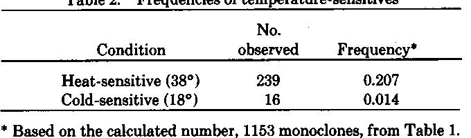 Table 2. Frequencies of temperature-sensitives