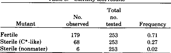 Table 3. Sterility test results