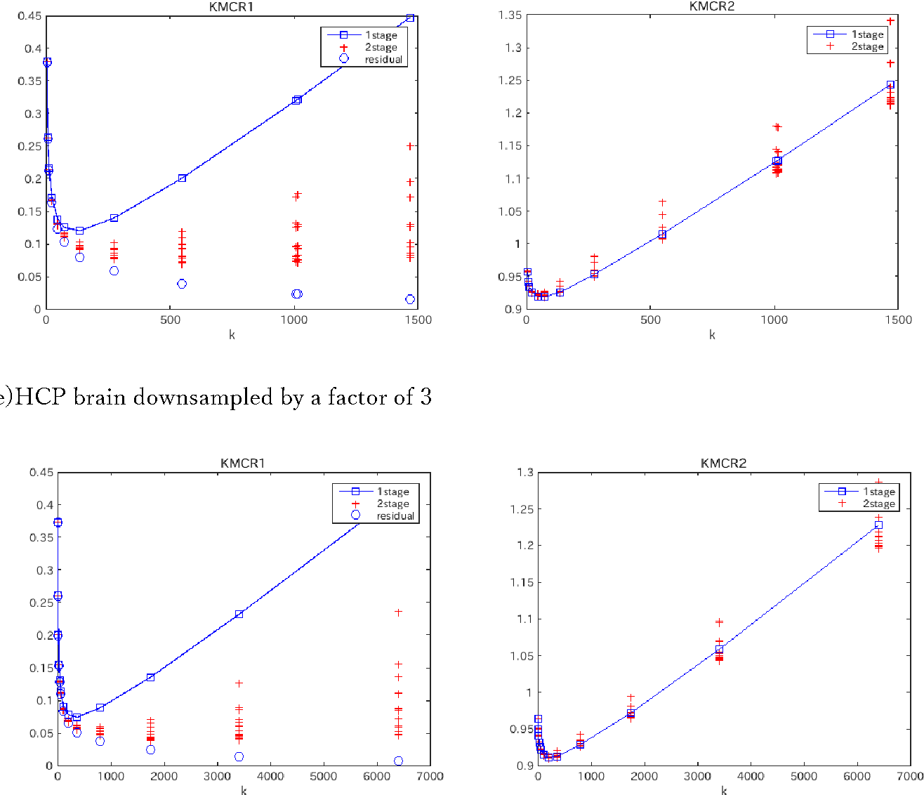 Figure 1 for A description length approach to determining the number of k-means clusters
