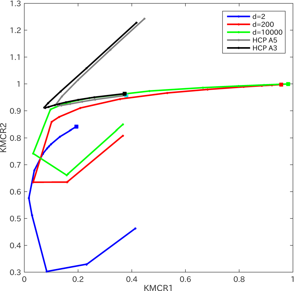 Figure 2 for A description length approach to determining the number of k-means clusters