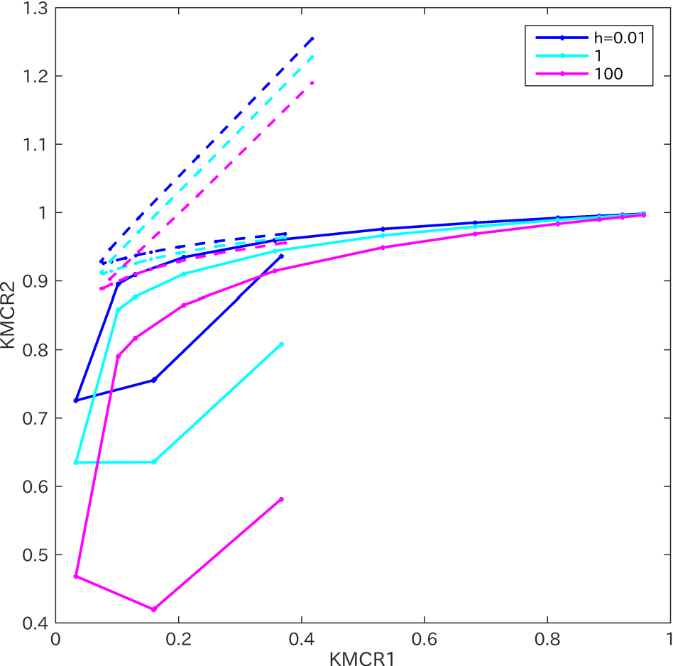 Figure 3 for A description length approach to determining the number of k-means clusters