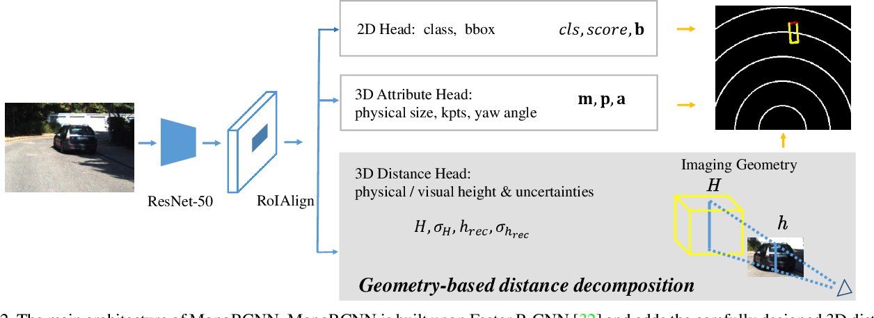 Figure 3 for Geometry-based Distance Decomposition for Monocular 3D Object Detection