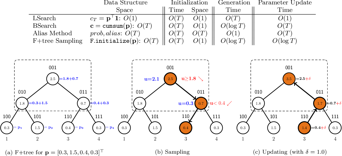 Figure 1 for A Scalable Asynchronous Distributed Algorithm for Topic Modeling