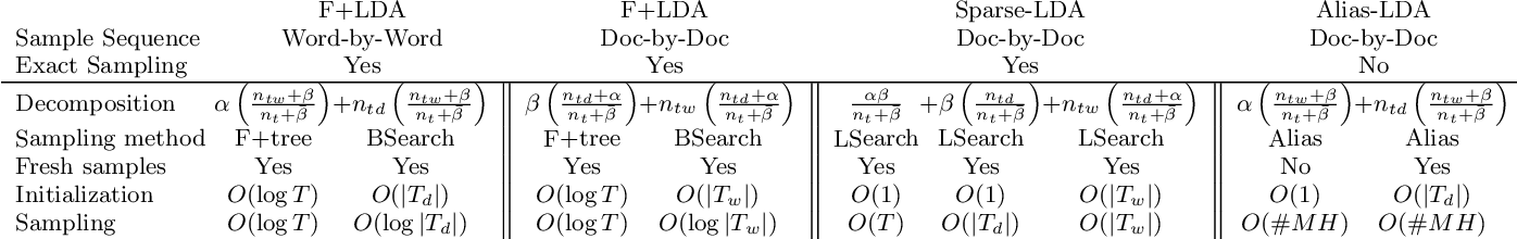 Figure 3 for A Scalable Asynchronous Distributed Algorithm for Topic Modeling