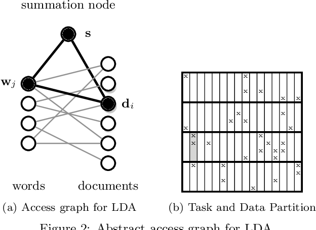 Figure 4 for A Scalable Asynchronous Distributed Algorithm for Topic Modeling