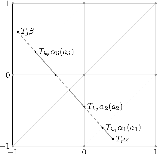 Figure 1 for Sublabel-Accurate Convex Relaxation of Vectorial Multilabel Energies