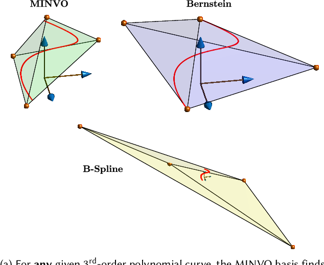 Figure 1 for MINVO Basis: Finding Simplexes with Minimum Volume Enclosing Polynomial Curves