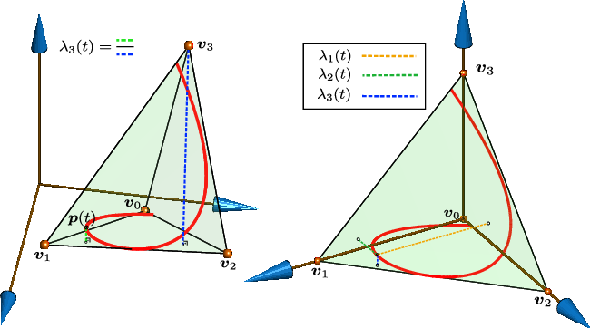 Figure 3 for MINVO Basis: Finding Simplexes with Minimum Volume Enclosing Polynomial Curves