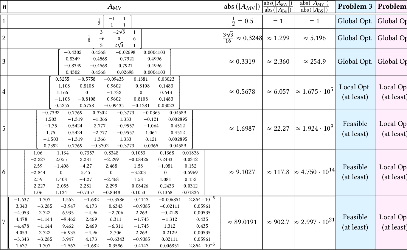 Figure 4 for MINVO Basis: Finding Simplexes with Minimum Volume Enclosing Polynomial Curves
