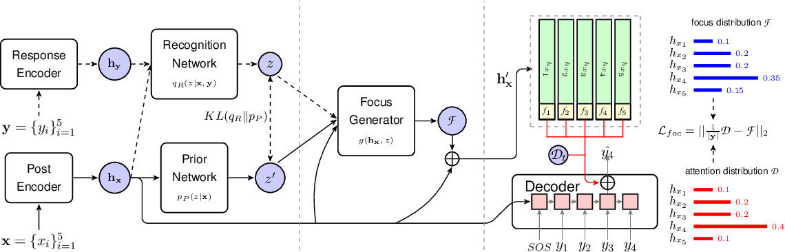 Figure 1 for Focus-Constrained Attention Mechanism for CVAE-based Response Generation