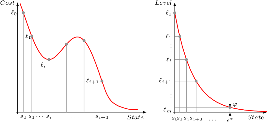 Figure 1 for ARES: Adaptive Receding-Horizon Synthesis of Optimal Plans
