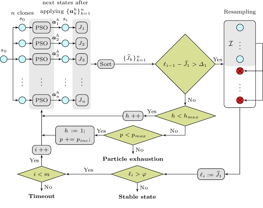 Figure 4 for ARES: Adaptive Receding-Horizon Synthesis of Optimal Plans