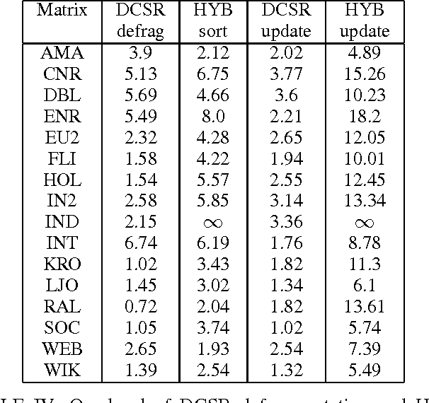 Table IV from Dynamic-CSR : A Format for Dynamic Sparse-Matrix