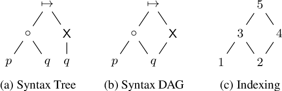 Figure 1 for Learning Interpretable Models in the Property Specification Language